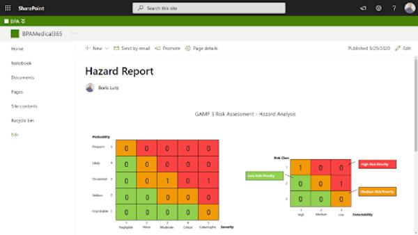 Hazard report on Power BI.
