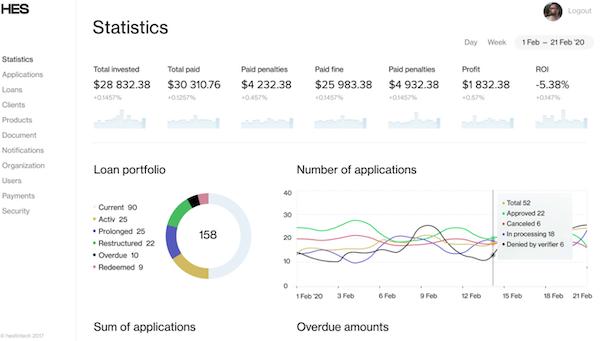 HES Loan Origination Software statistics