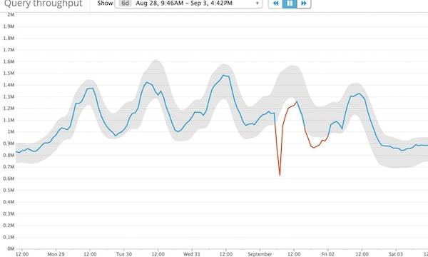 Datadog bug analysis screenshot