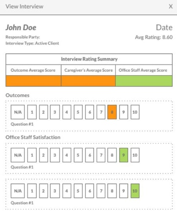 Home Care Pulse interview rating summary