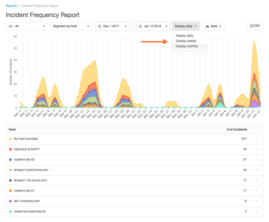 VictorOps incident frequency report