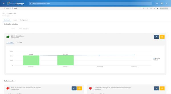 Elbiz Strategy global sales screenshot