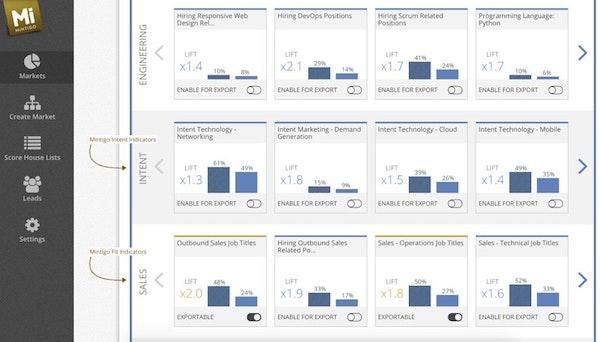Intent data indicators