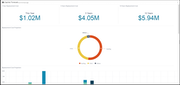 Interactive reports and dashboards