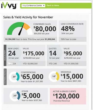 iVvy Venues sales trends screenshot