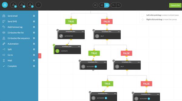 Kartra custom workflows