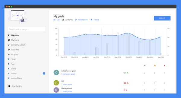 Leapsome goals analytics