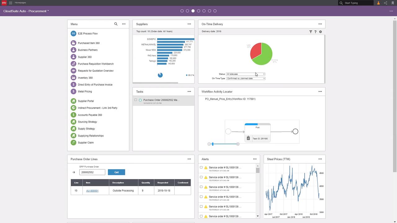 CloudSuite Automotive – Procurement Dashboard