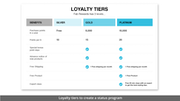 Zinrelo loyalty schemes