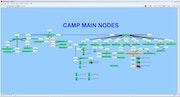 Intermapper camp main nodes