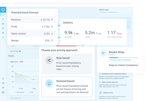 Competera  - Marketing Dashboards