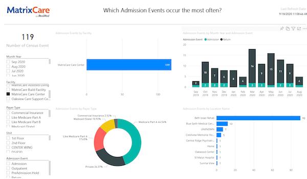 Analytics - admissions