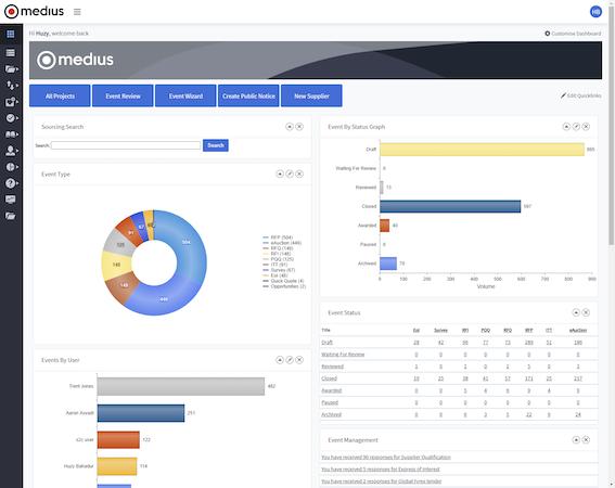 Medius Strategic Sourcing Dashboard