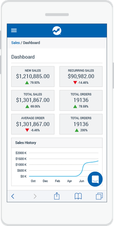 DirectScale sales history
