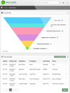 MyMedLeads dashboard funnel view