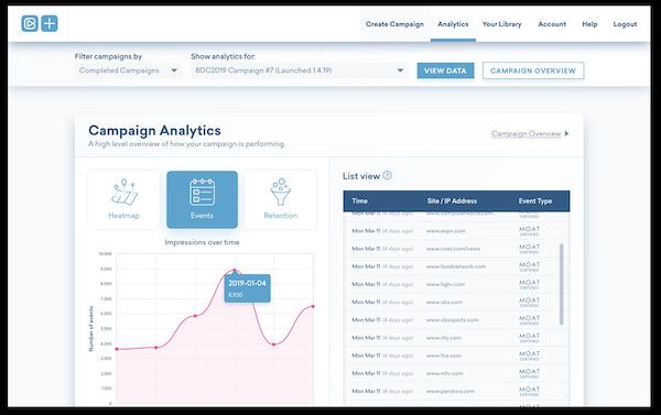 Brandzooka campaign analytics