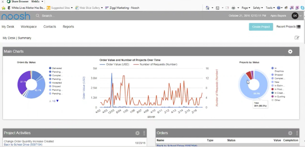 Noosh project and order analytics