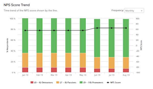 NPS Trend Report