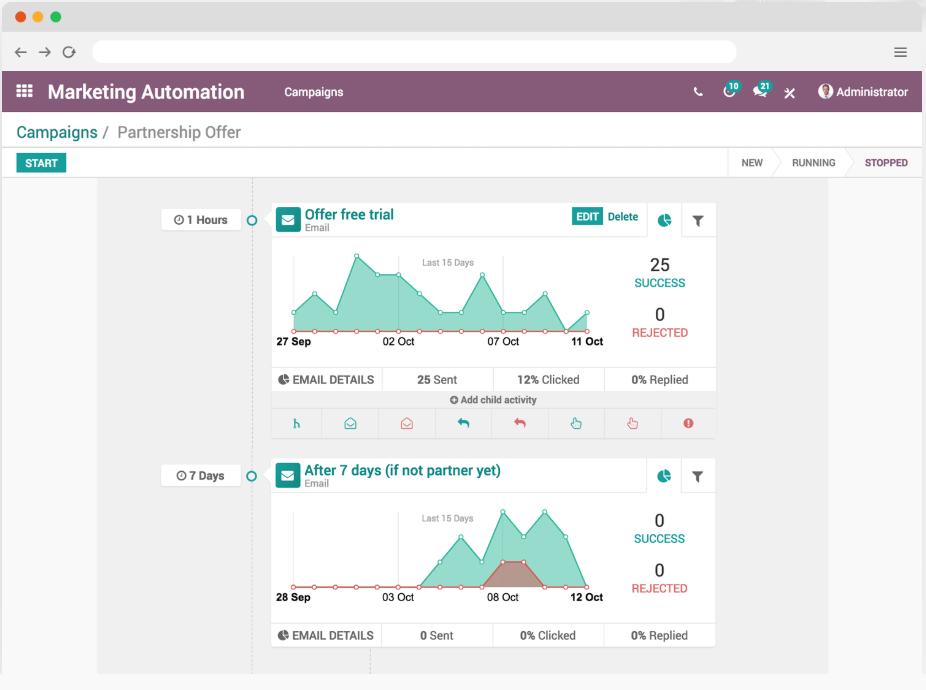 Odoo - Marketing automation