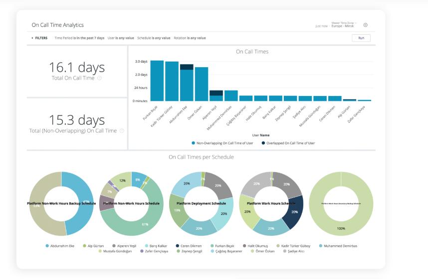 On-call time analytics