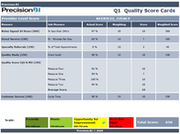 Provider quality score cards