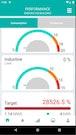 inavitas performance monitoring
