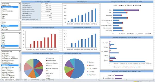Pivot chart report