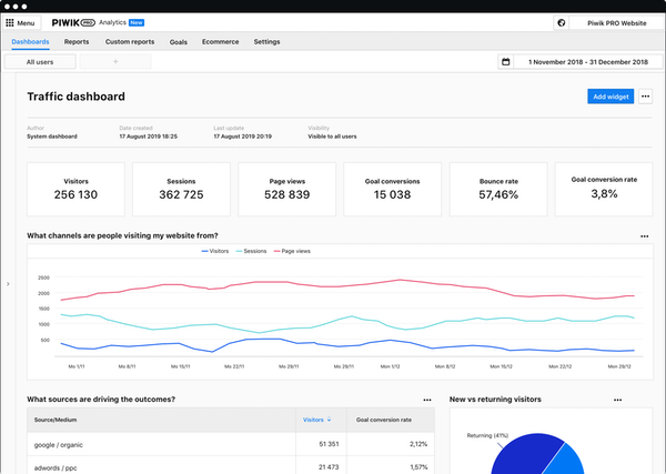Piwik PRO Analytics - Dashboard