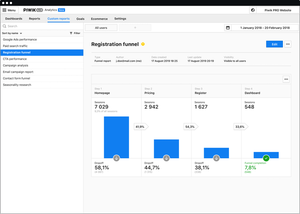 Piwik PRO Analytics - Funnel