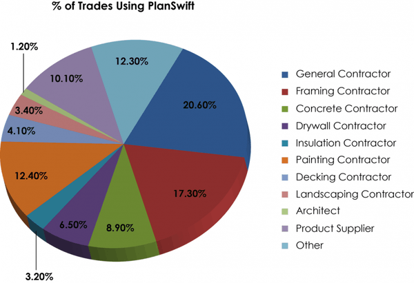 Trades using PlanSwift