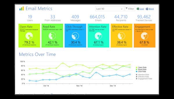 PoliteMail analytics screenshot