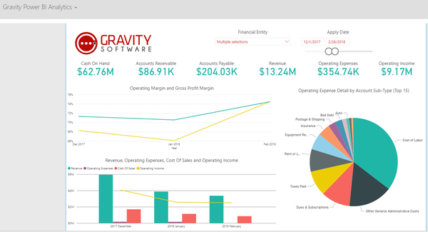 Integrated Business Intelligence Dashboard