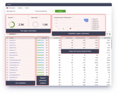 SEO PowerSuite overall performance tracking