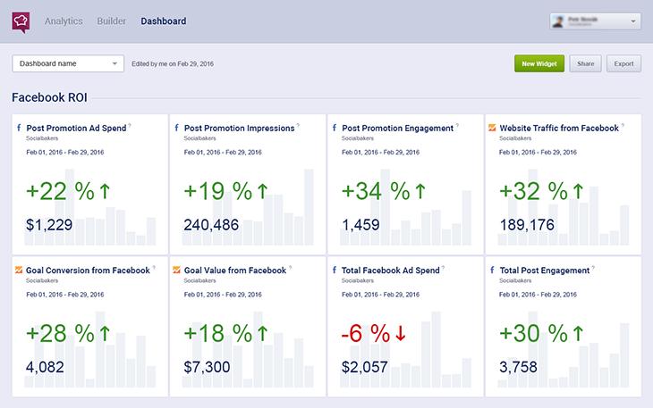 Predictive analysis dashboard