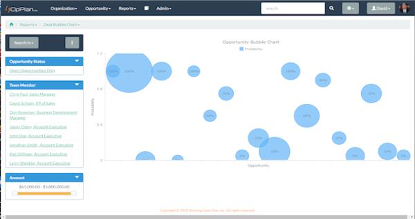OpPlan Opportunity Bubble Chart