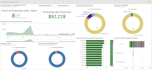 Processing dashboard