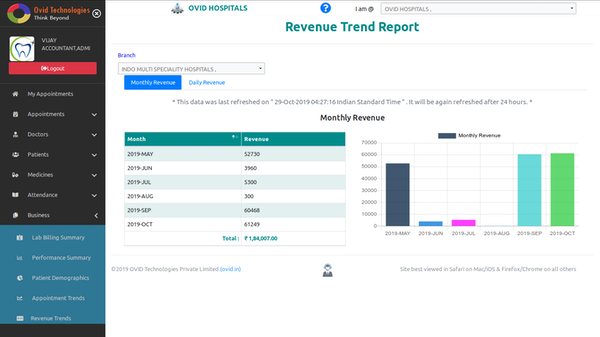 OVID HMS monthly revenue screenshot