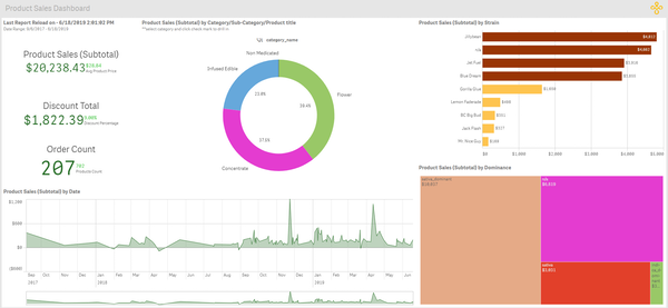Product sales dashboard