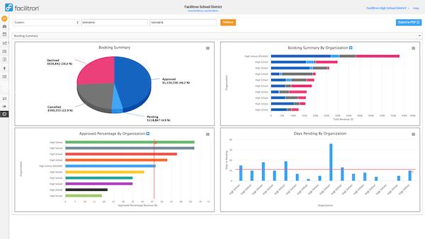 Facilitron reporting & analytics