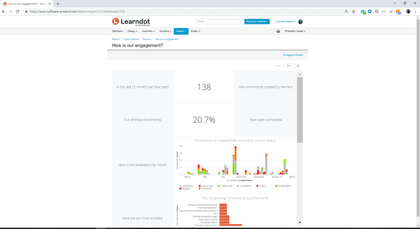Learndot - Analytics