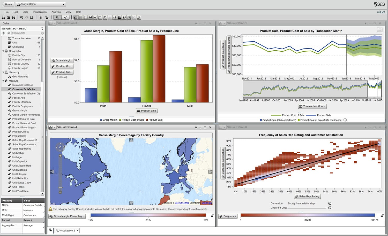 SAS Business Intelligence - Reports