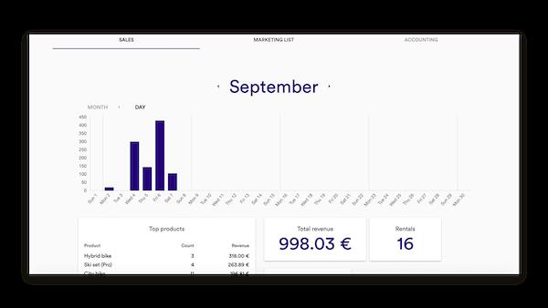 Rentle sales analysis screenshot