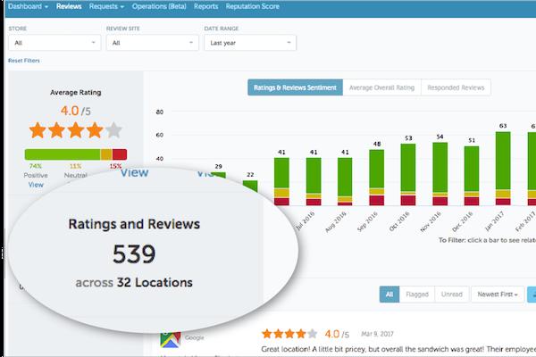 Reputation.com ratings & reviews sentiment