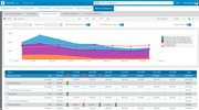 Sciforma - Resource Management - Resource Utilization Reporting