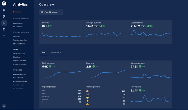 Restream analytics overview