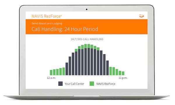 NAVIS RezForce call handling