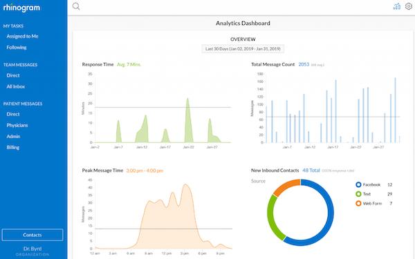 Rhinogram analytics dashboard