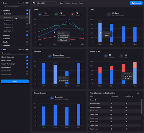 Rossum Reporting dashboard