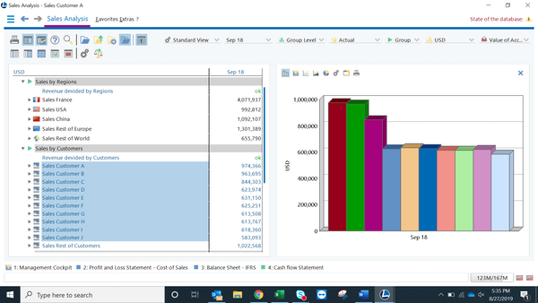 Robust Sales Analysis