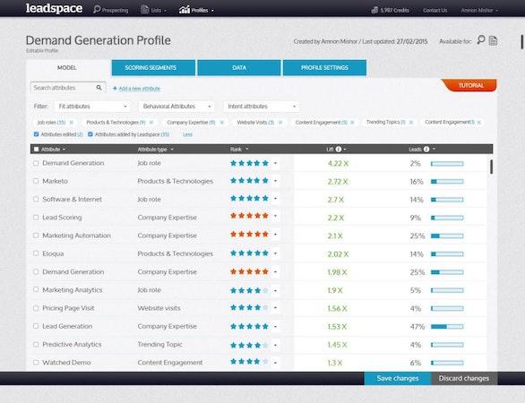 Sales lead analytics